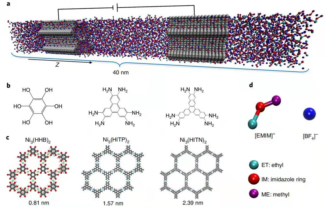 Nature Materials:MOF电极和离子电解液超级电容器中电荷存储和电化学动力学理解